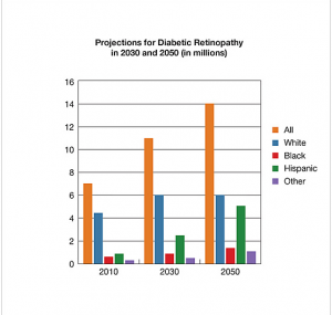predicted prevalence of DR by 2050